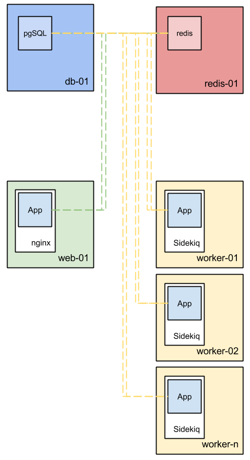 Example of production configuration